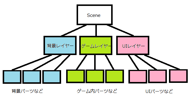 TreeProgram